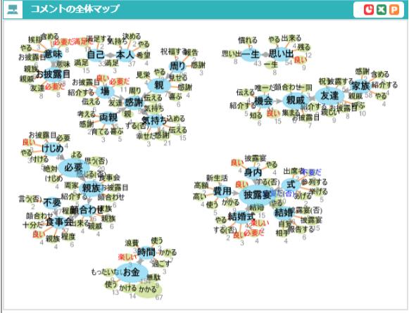 コメントの全体マップ