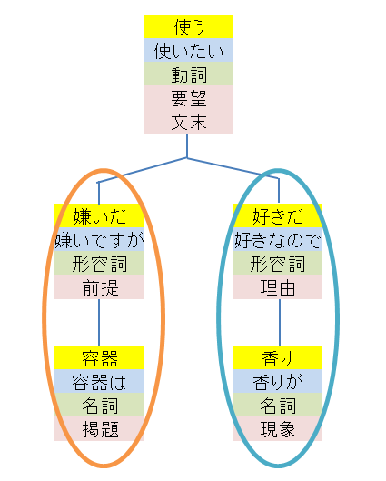 テキストマイニング_分類